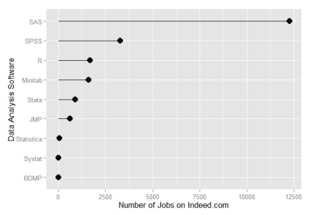 Figure 11. Mean number of jobs per week available on Indeed.com for each software ( March 2013).