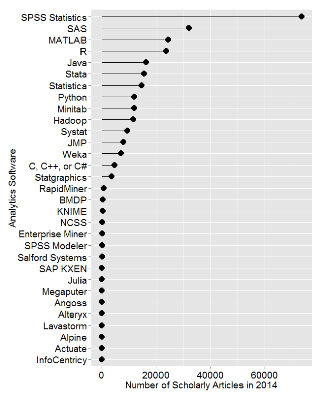 Google Scholar Finds Far More SPSS Articles; Analytics Forecast Updated