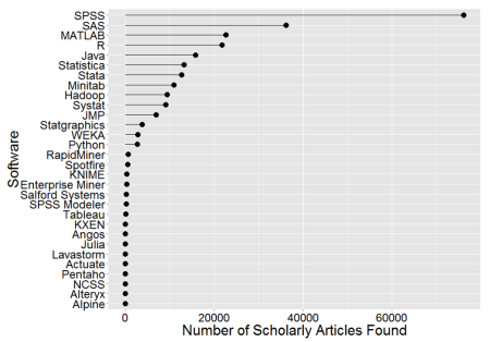 Figure 2a. Number of scholarly articles found for each software.