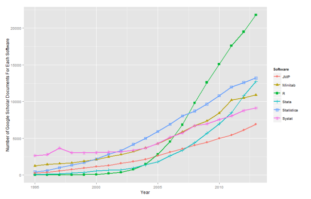 R Passes SPSS in Scholarly Use, Stata Growing Rapidly