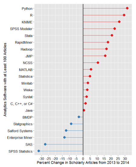 Figure 2e. Change in the number of scholarly articles using each software in the most recent two complete years (2013 to 2014). Packages shown in red are