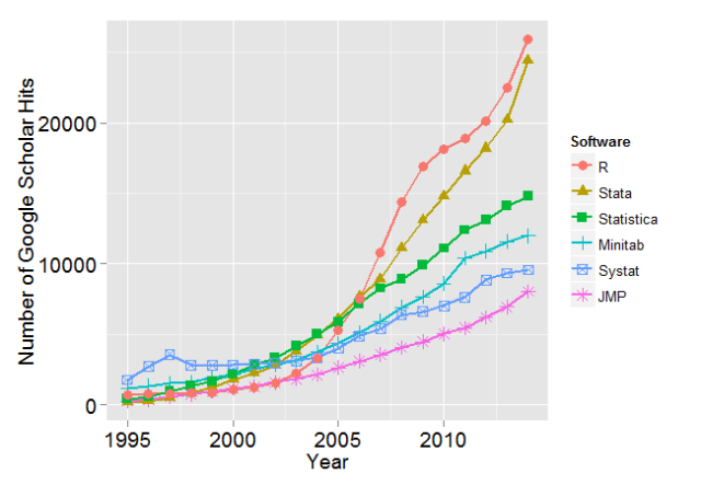 Stata's Academic Growth Nearly as Fast as R's