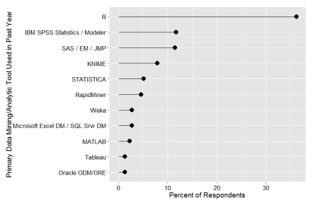 Figure 6b. The percent of survey respondents who checked each package as their primary tool.