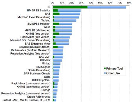 Figure 6a. Analytics tools used.