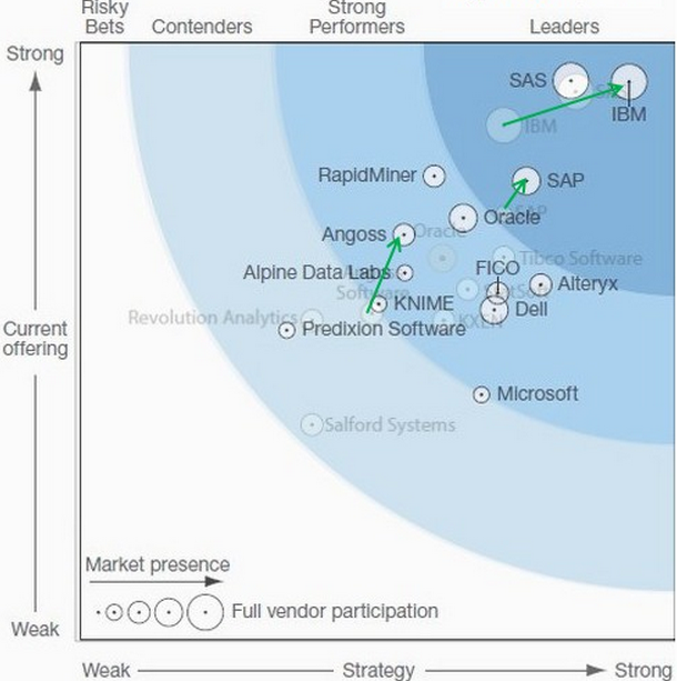 Figure 7b. Forrester Wave plot of big data predictive analytics solutions, Q1 2013.