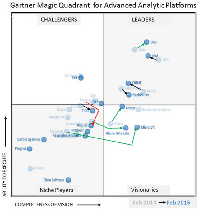 "Figure 7a. Gartner ""Magic Quadrant"" plot of companies that sell advanced analtyics software."