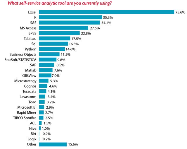 Figure 7e. Lavastorm survey of analytics tools.
