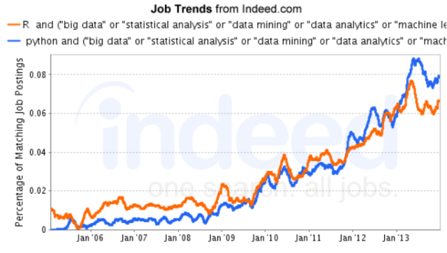 Figure 1c. Jobs trends for R and Python (2/22/14).