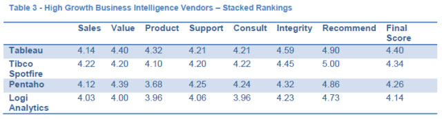 How Valuable is a #1 Ranking for Analytics Software?  Not as Much as You Might Think!